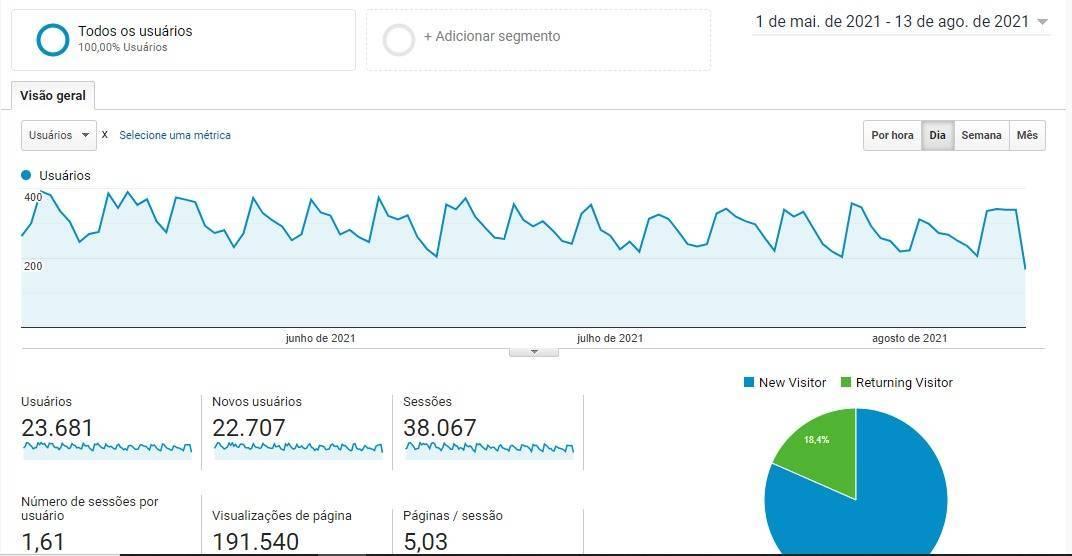 Marketing Digital SEO em BH